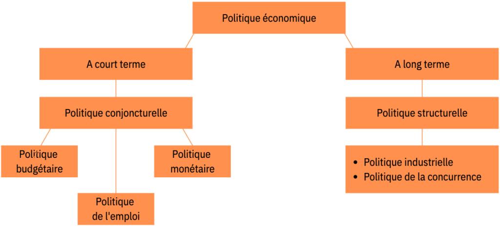 schéma politiques économiques