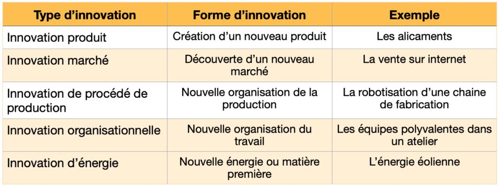 J. A. Schumpeter a identifié cinq types d'innovations